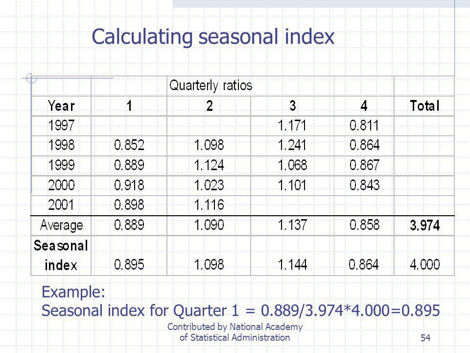 54 Calculating seasonal index Example: Seasonal index for Quarter 1 = 0.889/3.974*4.000=0.895 Contributed by National Academy of Statistical Administr