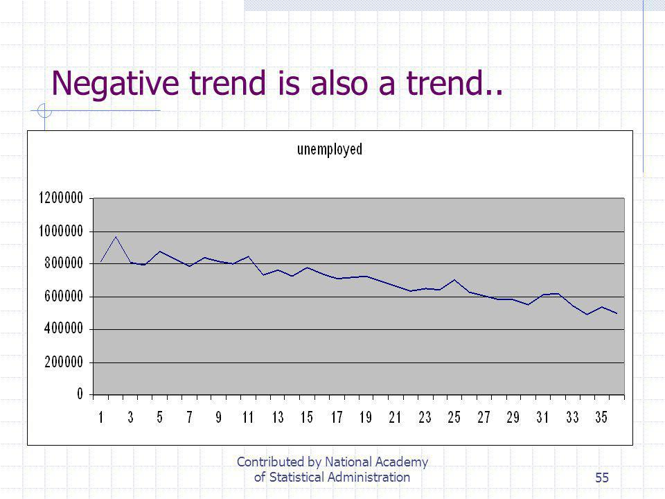 55 Negative trend is also a trend.. Contributed by National Academy of Statistical Administration