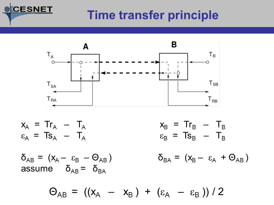 Time transfer principle x A = Tr A – T A x B = Tr B – T B ε A = Ts A – T A ε B = Ts B – T B δ AB = (x A – ε B – Θ AB )δ BA = (x B – ε A + Θ AB ) assume δ AB = δ BA Θ AB = ((x A – x B ) + ( ε A – ε B )) / 2
