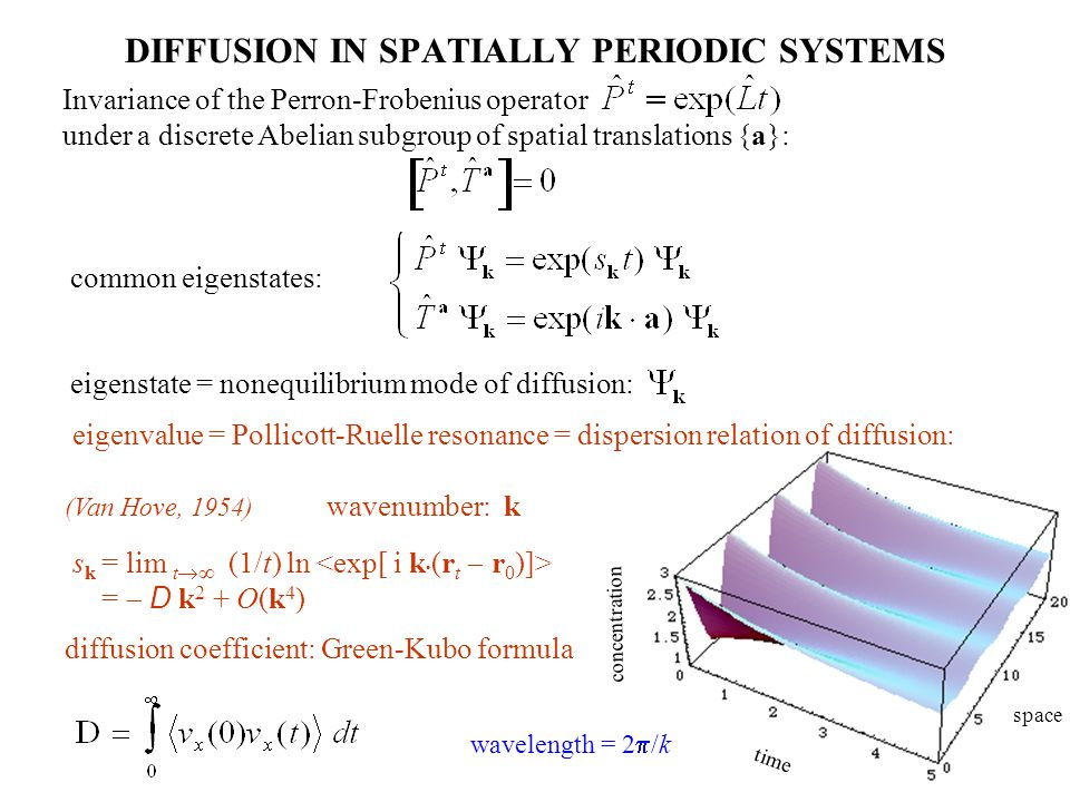 DIFFUSION IN SPATIALLY PERIODIC SYSTEMS Invariance of the Perron-Frobenius operator under a discrete Abelian subgroup of spatial translations {a}: common eigenstates: eigenstate = nonequilibrium mode of diffusion: eigenvalue = Pollicott-Ruelle resonance = dispersion relation of diffusion: (Van Hove, 1954) wavenumber: k s k = lim t (1/t) ln = D k 2 + O(k 4 ) diffusion coefficient: Green-Kubo formula time space concentration wavelength = 2 /k