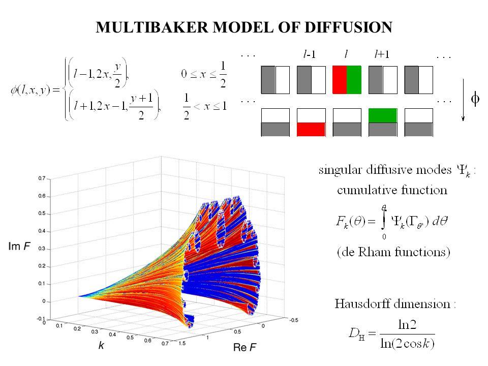 PERIODIC HARD-DISK LORENTZ GAS Hamiltonian: H = p 2 /2m + elastic collisions Deterministic chaotic dynamics Time-reversal symmetric (Bunimovich & Sinai 1980) cumulative functions F k ( ) = 0 k ( ) d