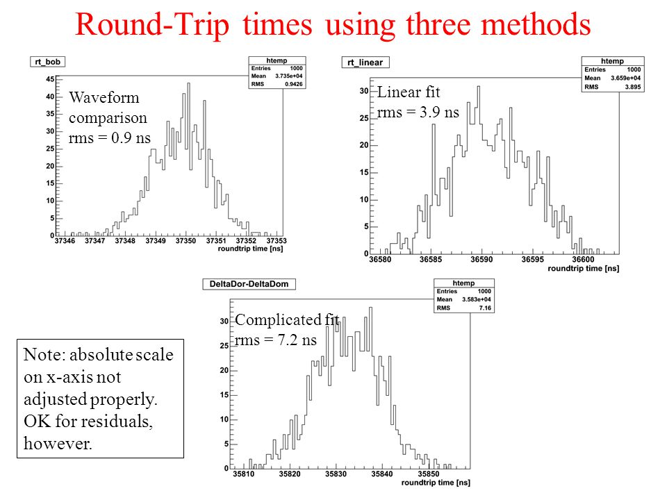 Round-Trip times using three methods Waveform comparison rms = 0.9 ns Linear fit rms = 3.9 ns Complicated fit rms = 7.2 ns Note: absolute scale on x-axis not adjusted properly.