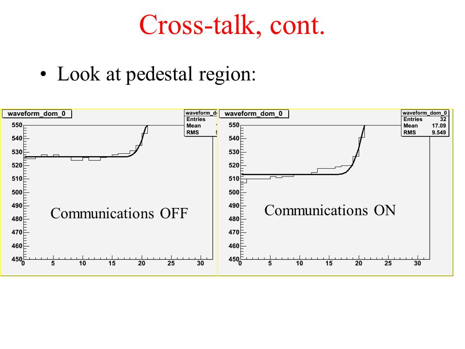 Cross-talk, cont. Look at pedestal region: Communications OFF Communications ON