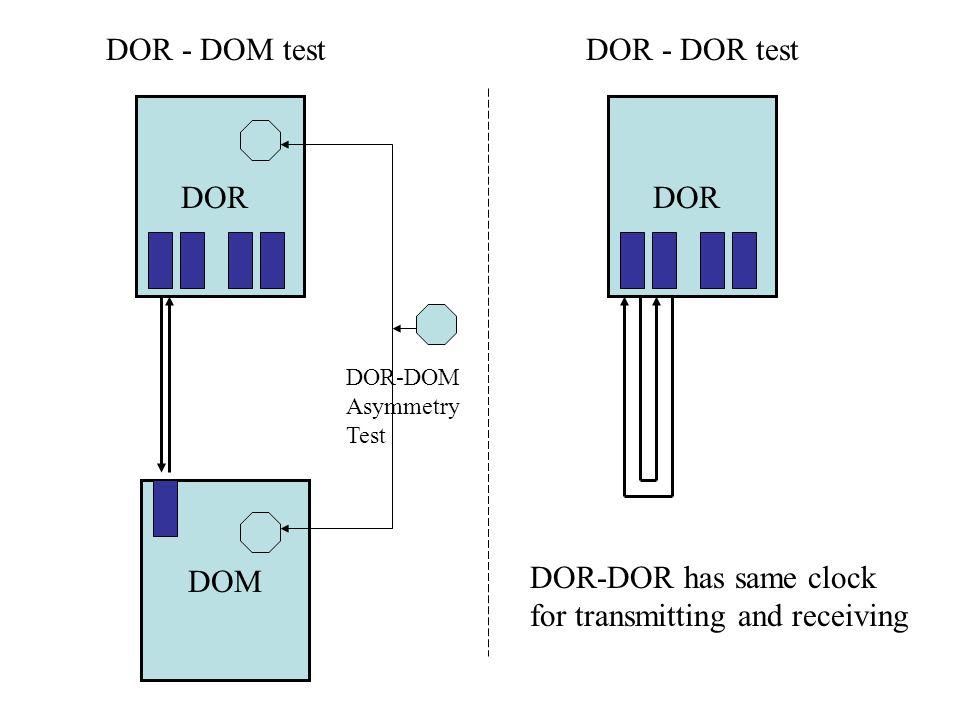 DOR DOM DOR - DOM testDOR - DOR test DOR-DOR has same clock for transmitting and receiving DOR-DOM Asymmetry Test