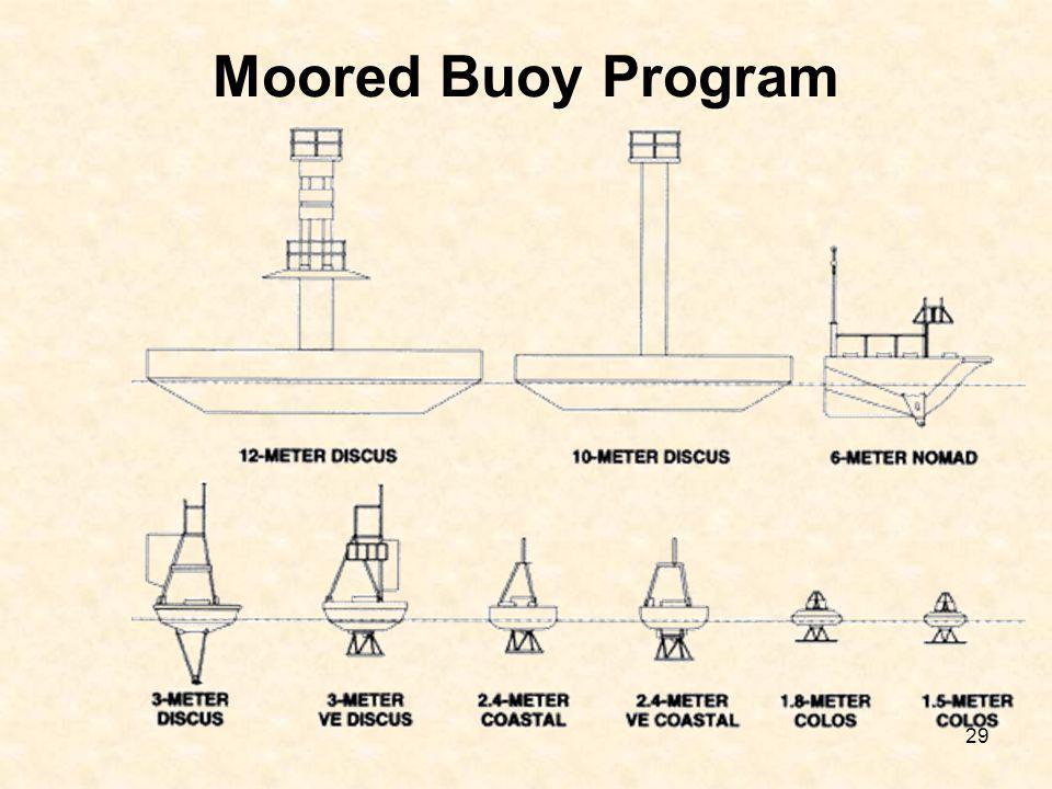 29 Moored Buoy Program