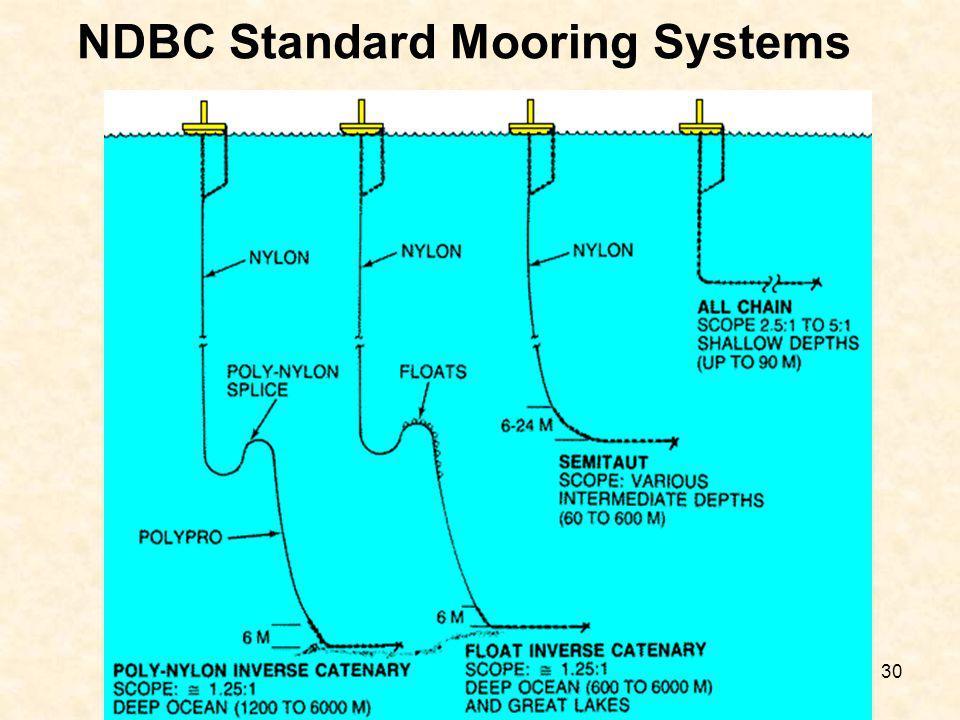 30 NDBC Standard Mooring Systems