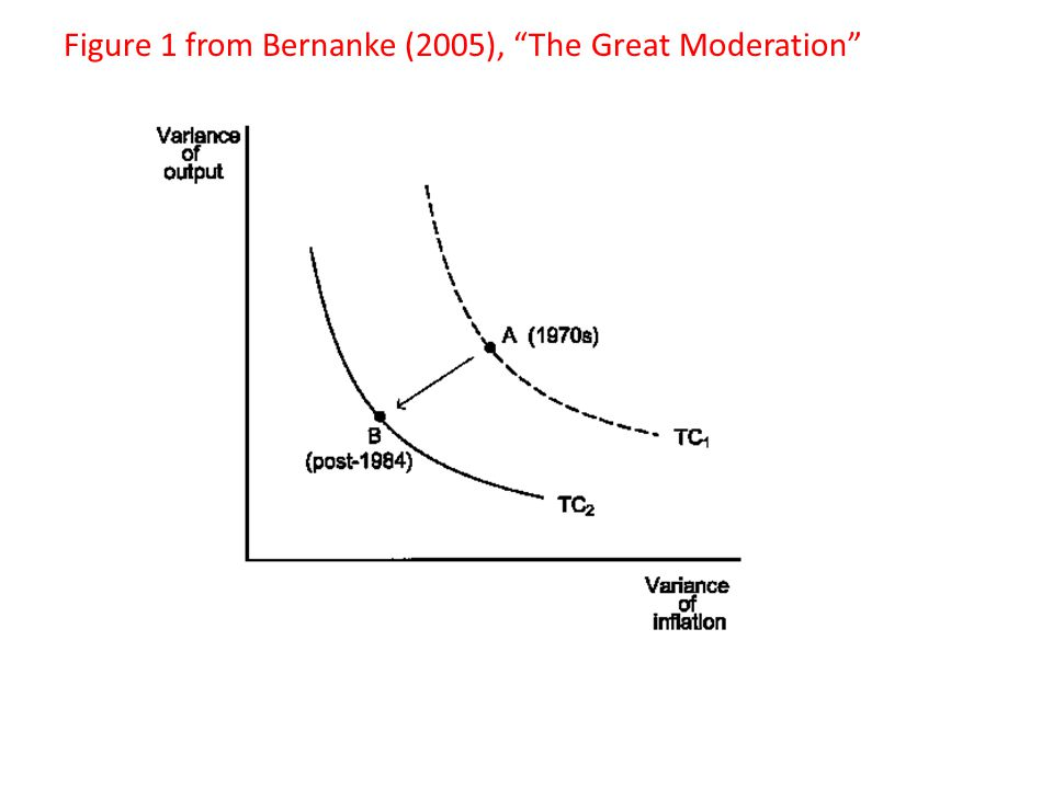 Figure 1 from Bernanke (2005), The Great Moderation