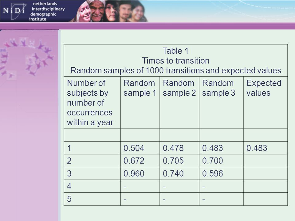 Table 1 Times to transition Random samples of 1000 transitions and expected values Number of subjects by number of occurrences within a year Random sample 1 Random sample 2 Random sample 3 Expected values 10.5040.4780.483 20.6720.7050.700 30.9600.7400.596 4--- 5---
