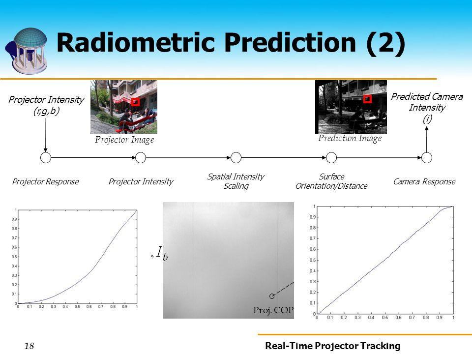 18 Real-Time Projector Tracking Radiometric Prediction (2) Projector Intensity (r,g,b) Predicted Camera Intensity (i) Projector ResponseProjector Intensity Surface Orientation/Distance Camera Response Spatial Intensity Scaling θ Proj.