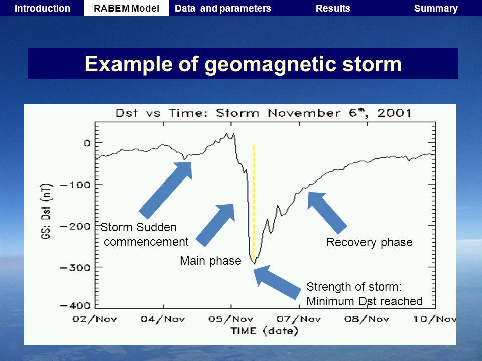 19 Example of geomagnetic storm Storm Sudden commencement Main phase Strength of storm: Minimum Dst reached Recovery phase IntroductionRABEM ModelData and parametersResultsSummary