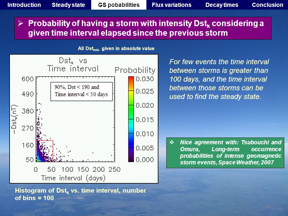 24 IntroductionRABEM ModelData and parametersResultSummary For few events the time interval between storms is greater than 100 days, and the time interval between those storms can be used to find the steady state.