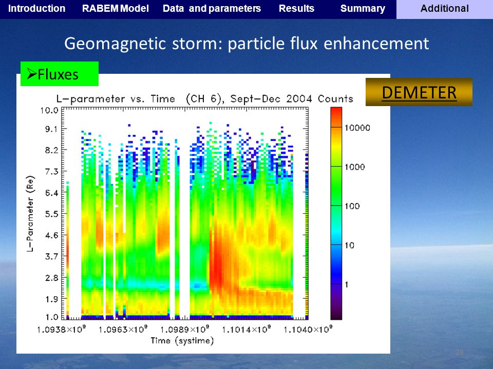 28 DEMETER Fluxes IntroductionRABEM ModelData and parametersResultsSummaryAdditional Geomagnetic storm: particle flux enhancement