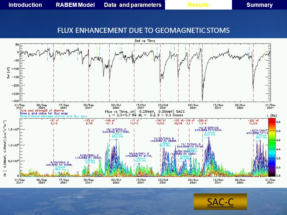 30 FLUX ENHANCEMENT DUE TO GEOMAGNETIC STOMS SAC-C IntroductionRABEM Model Data and parameters ResultsSummary