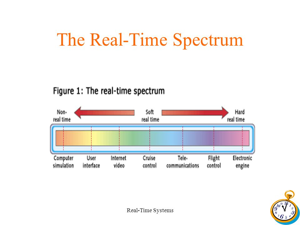 Real-Time Systems The Real-Time Spectrum