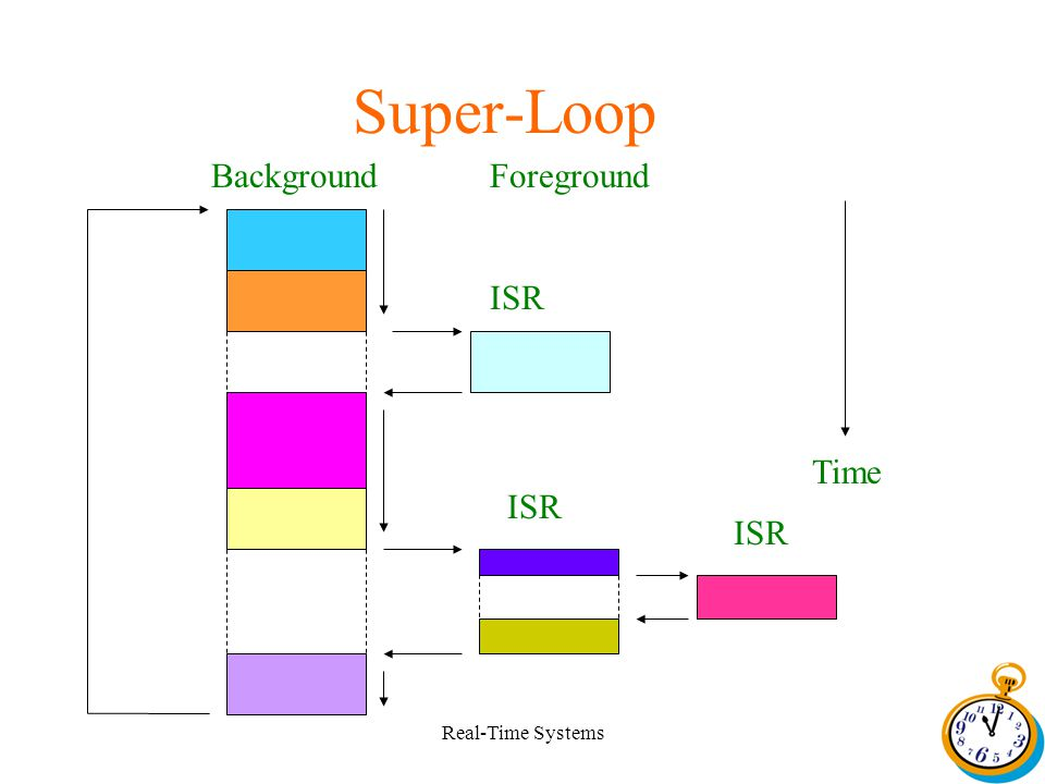 Real-Time Systems Super-Loop ISR BackgroundForeground Time