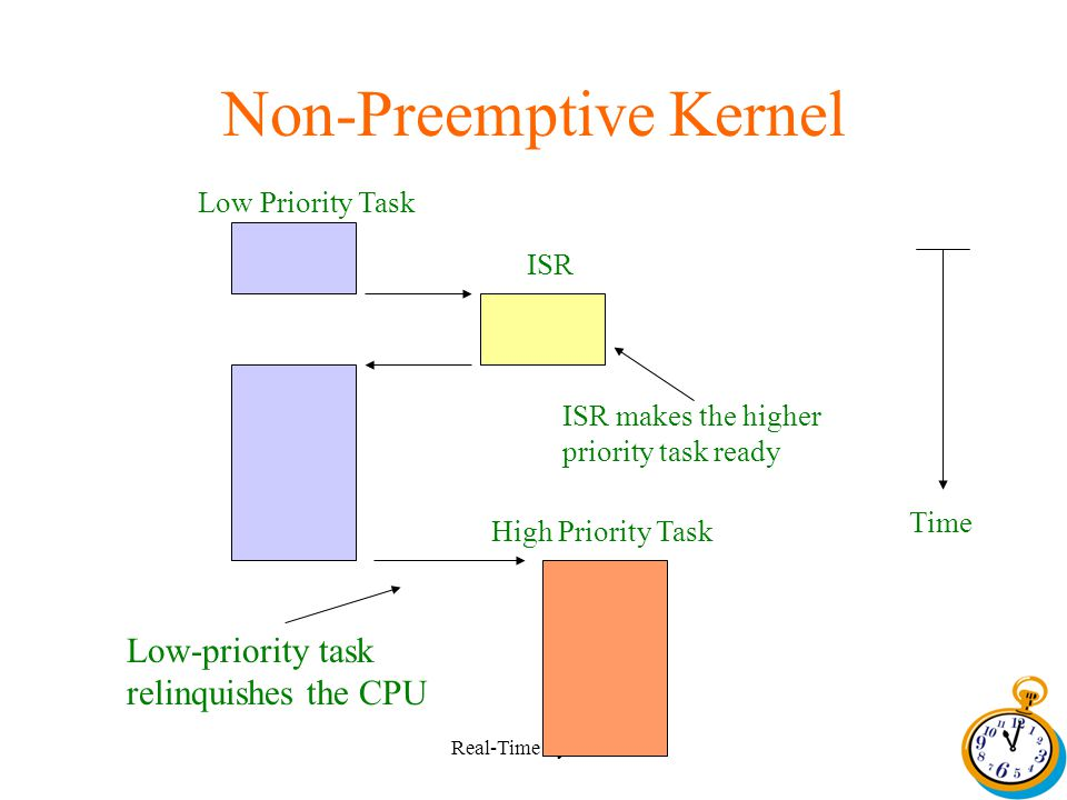 Real-Time Systems Non-Preemptive Kernel Low Priority Task ISR ISR makes the higher priority task ready High Priority Task Low-priority task relinquishes the CPU Time