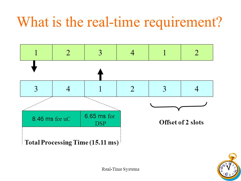 Real-Time Systems What is the real-time requirement.