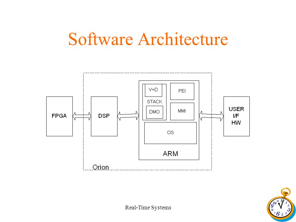 Real-Time Systems Software Architecture