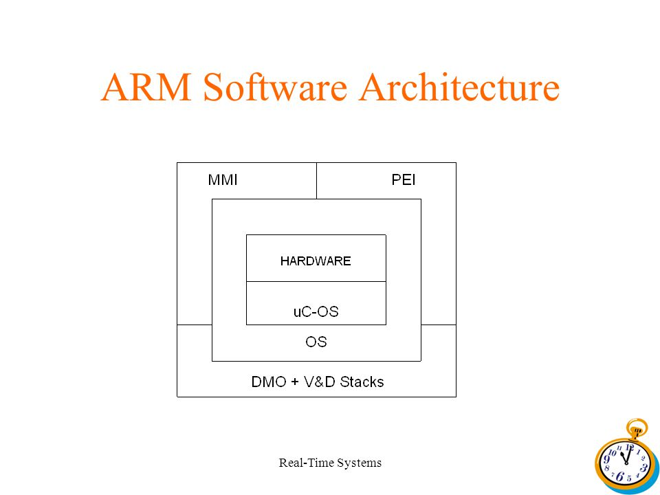 Real-Time Systems ARM Software Architecture