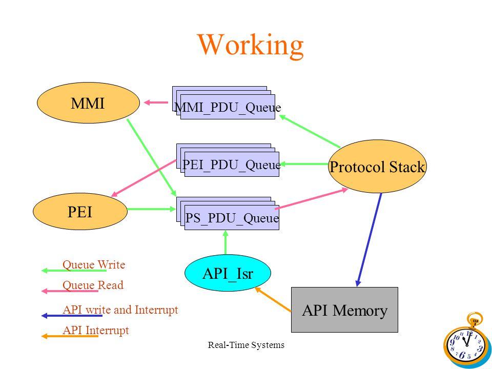 Real-Time Systems Working API Memory API_Isr Protocol Stack MMI PEI PS_PDU_Queue PEI_PDU_Queue MMI_PDU_Queue Queue Write Queue Read API write and Inte