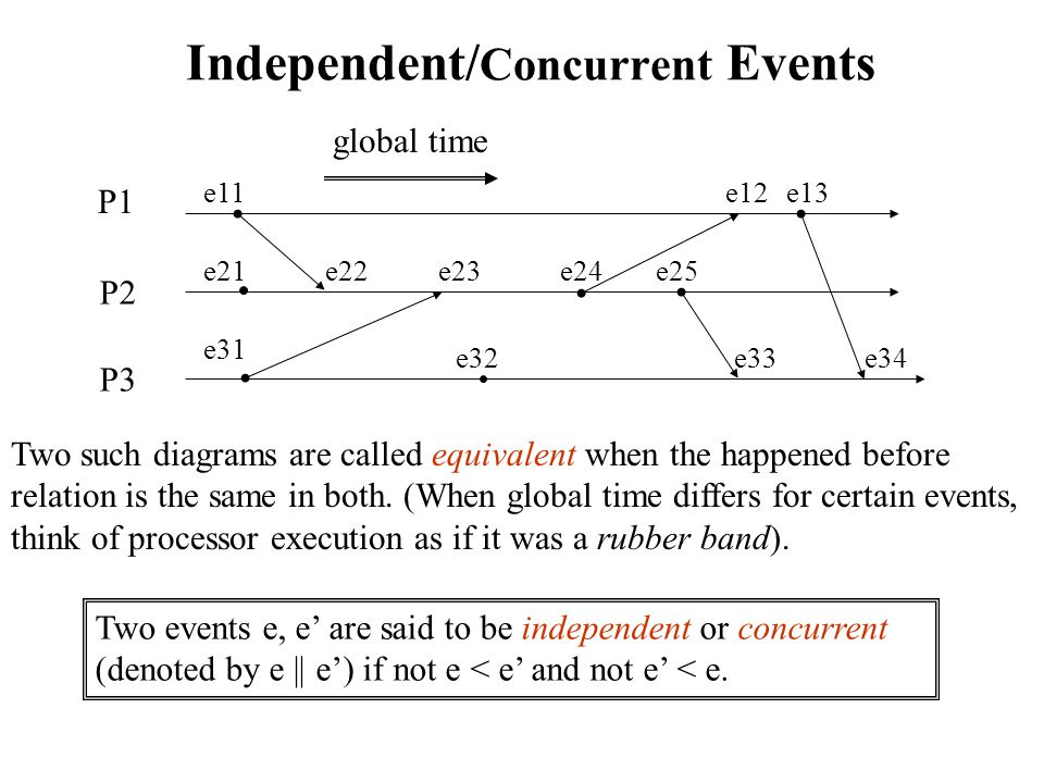 Independent/ Concurrent Events Two such diagrams are called equivalent when the happened before relation is the same in both.