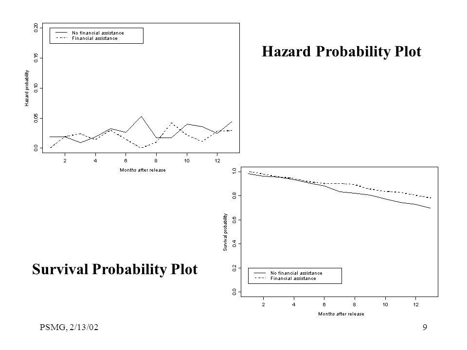 PSMG, 2/13/029 Hazard Probability Plot Survival Probability Plot