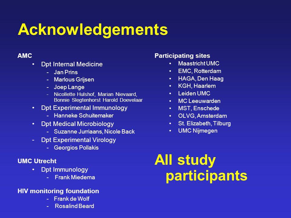 Acknowledgements AMC Dpt Internal Medicine - Jan Prins -Marlous Grijsen -Joep Lange -Nicollette Hulshof, Marian Nievaard, Bonnie Slegtenhorst Harold D
