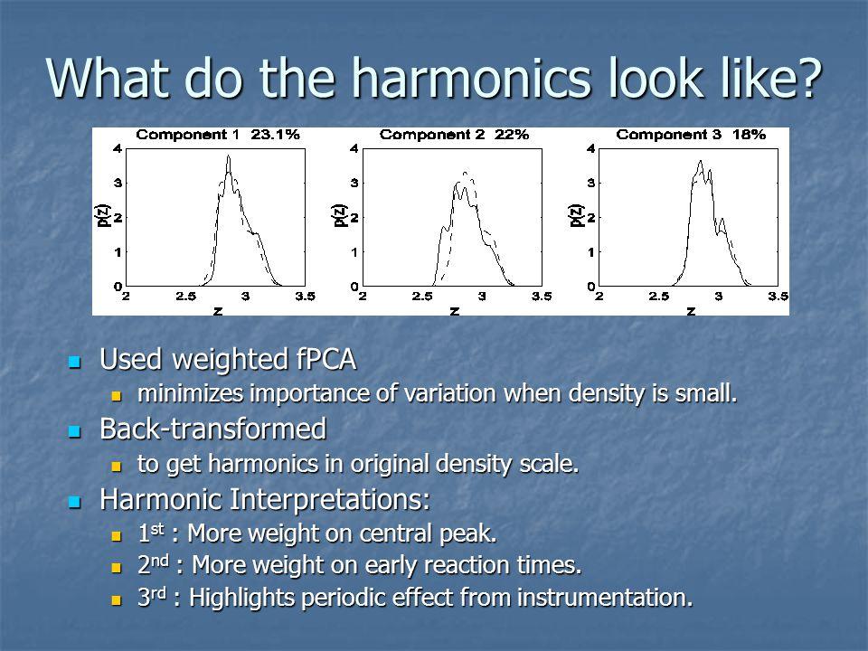 What do the harmonics look like.