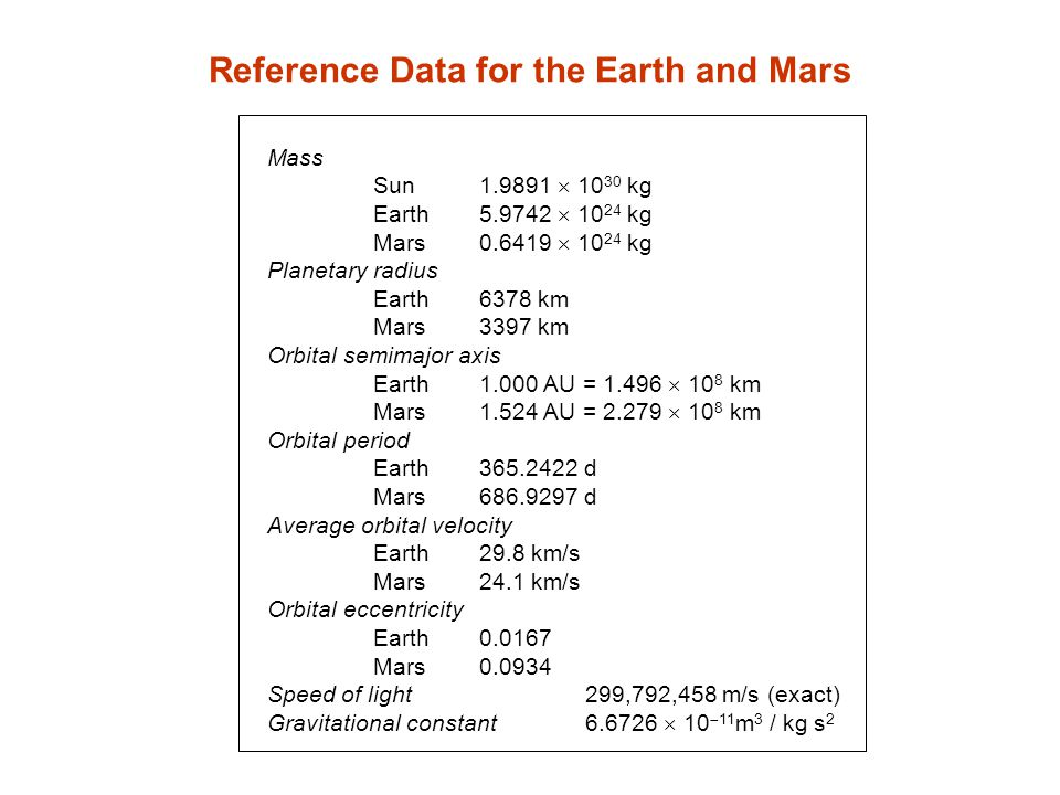 Reference Data for the Earth and Mars Mass Sun1.9891 10 30 kg Earth5.9742 10 24 kg Mars0.6419 10 24 kg Planetary radius Earth6378 km Mars3397 km Orbit