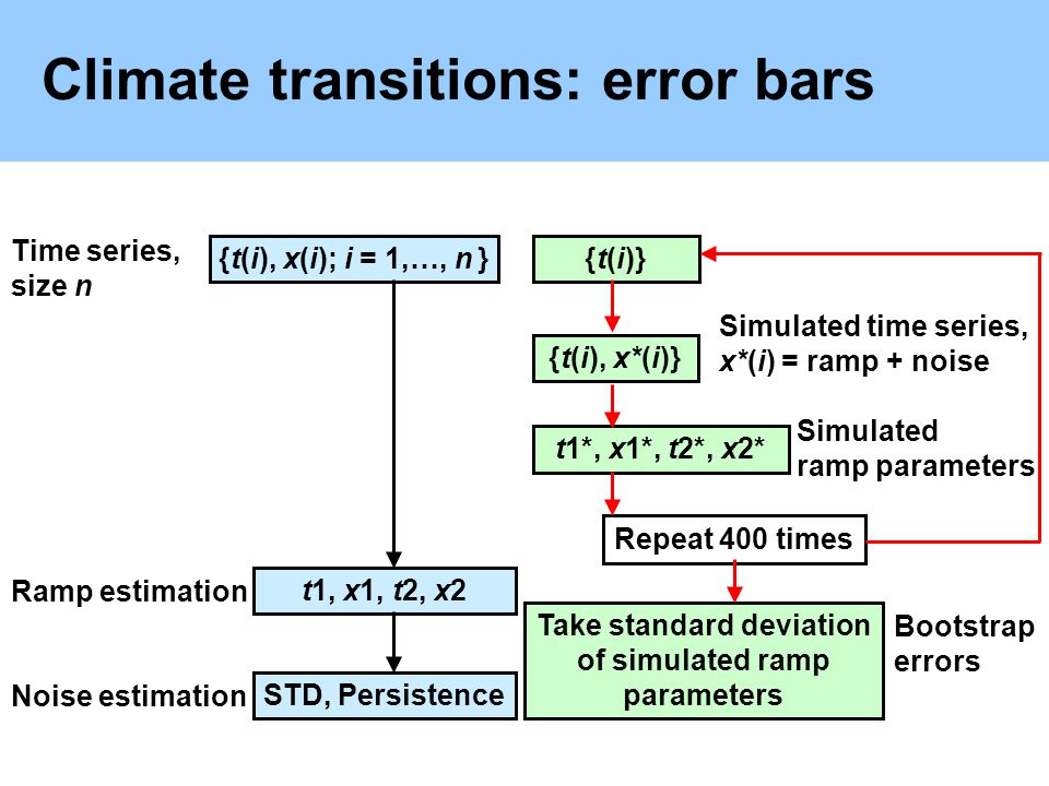 Climate transitions: error bars t1, x1, t2, x2 Time series, size n {t(i), x*(i)} {t(i), x(i); i = 1,…, n }{t(i)} Ramp estimation t1*, x1*, t2*, x2* Ta