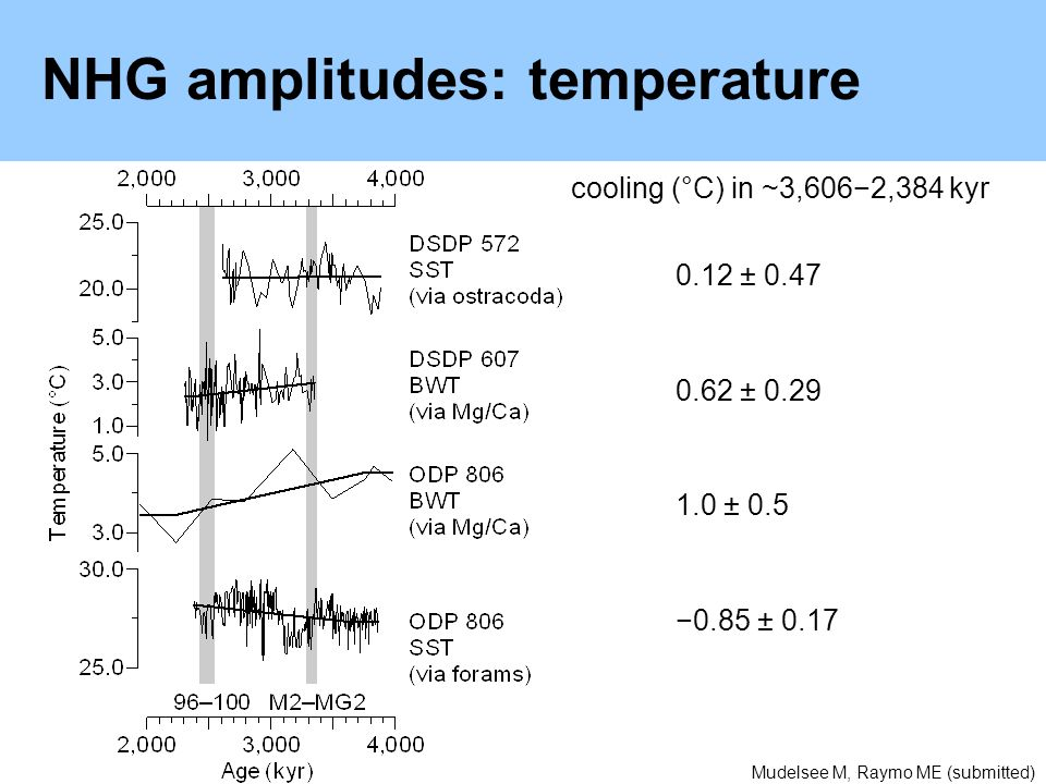 NHG amplitudes: temperature cooling (°C) in ~3,6062,384 kyr 0.12 ± 0.47 0.62 ± 0.29 1.0 ± 0.5 0.85 ± 0.17 Mudelsee M, Raymo ME (submitted)