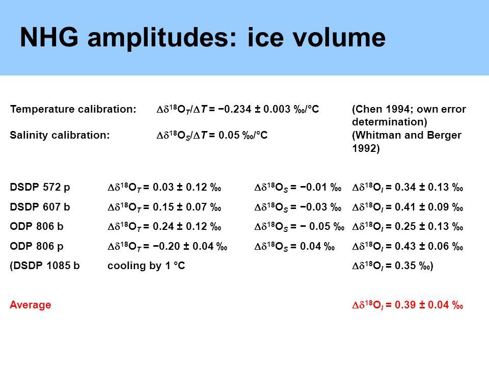 NHG amplitudes: ice volume Temperature calibration: 18 O T / T = 0.234 ± 0.003 /°C(Chen 1994; own error determination) Salinity calibration: 18 O S / T = 0.05 /°C(Whitman and Berger 1992) DSDP 572 p 18 O T = 0.03 ± 0.12 18 O S = 0.01 18 O I = 0.34 ± 0.13 DSDP 607 b 18 O T = 0.15 ± 0.07 18 O S = 0.03 18 O I = 0.41 ± 0.09 ODP 806 b 18 O T = 0.24 ± 0.12 18 O S = 0.05 18 O I = 0.25 ± 0.13 ODP 806 p 18 O T = 0.20 ± 0.04 18 O S = 0.04 18 O I = 0.43 ± 0.06 (DSDP 1085 bcooling by 1 °C 18 O I = 0.35 ) Average 18 O I = 0.39 ± 0.04