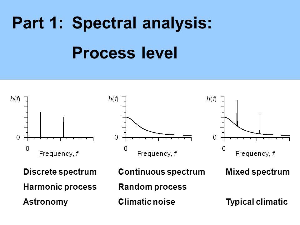Part 1:Spectral analysis: Process level Discrete spectrum Harmonic process Astronomy Continuous spectrum Random process Climatic noise Mixed spectrum Typical climatic