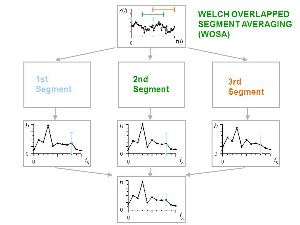 1st Segment 2nd Segment 3rd Segment WELCH OVERLAPPED SEGMENT AVERAGING (WOSA)