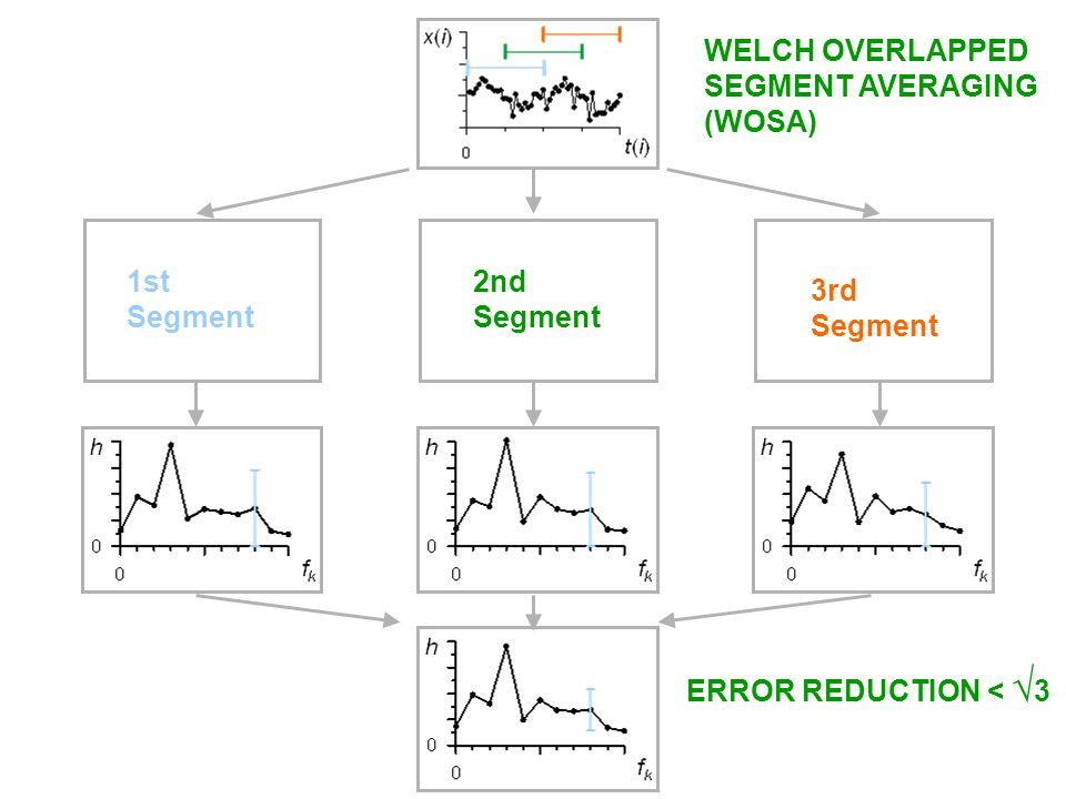 1st Segment 2nd Segment 3rd Segment WELCH OVERLAPPED SEGMENT AVERAGING (WOSA) ERROR REDUCTION < 3
