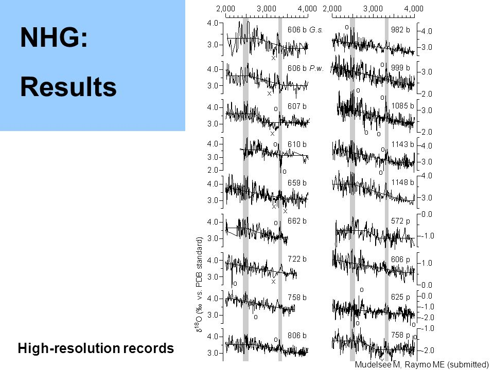 NHG: Results High-resolution records Mudelsee M, Raymo ME (submitted)