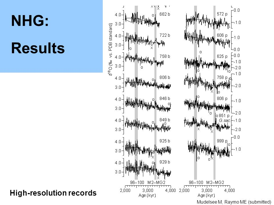 High-resolution records NHG: Results Mudelsee M, Raymo ME (submitted)