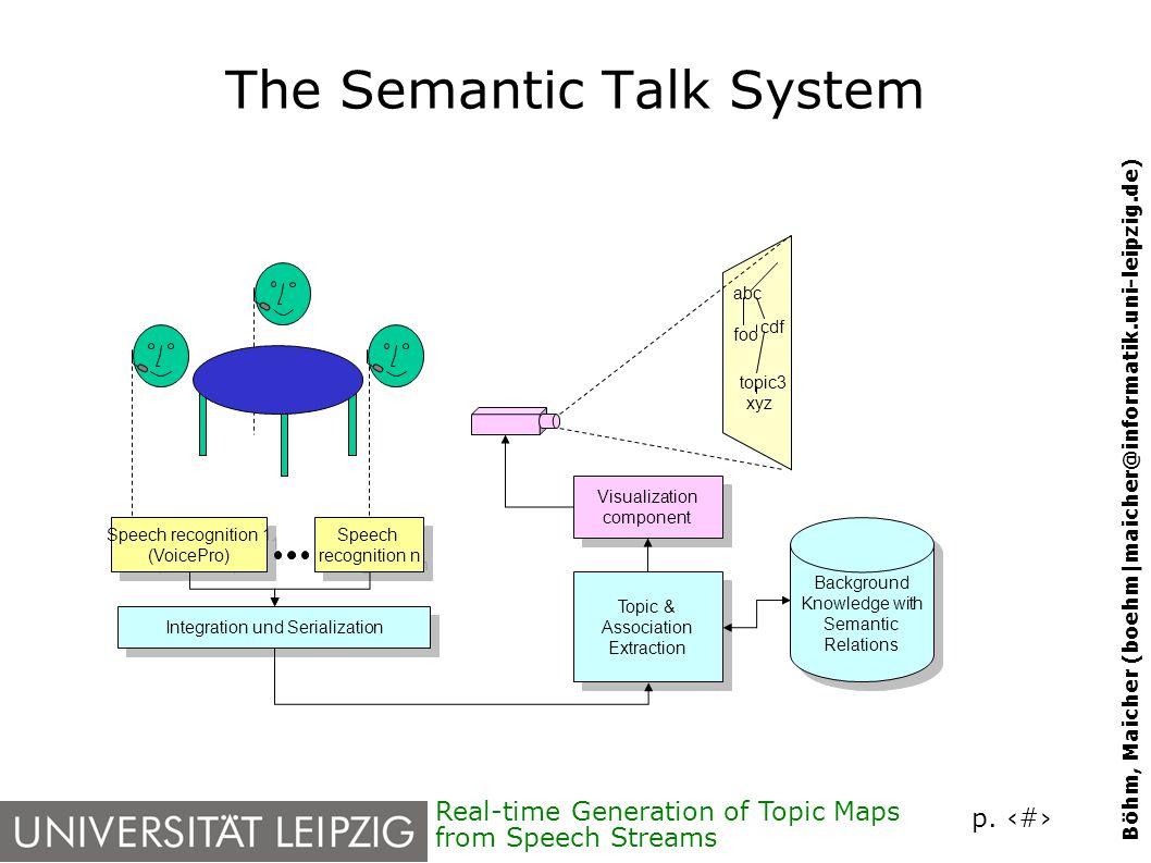 p. 10 Böhm, Maicher (boehm|maicher@informatik.uni-leipzig.de) Real-time Generation of Topic Maps from Speech Streams The Semantic Talk System Speech r