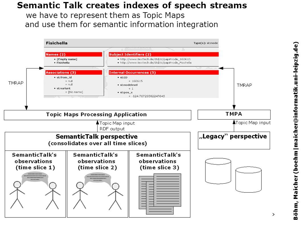 p. 11 Böhm, Maicher (boehm|maicher@informatik.uni-leipzig.de) Real-time Generation of Topic Maps from Speech Streams Semantic Talk creates indexes of