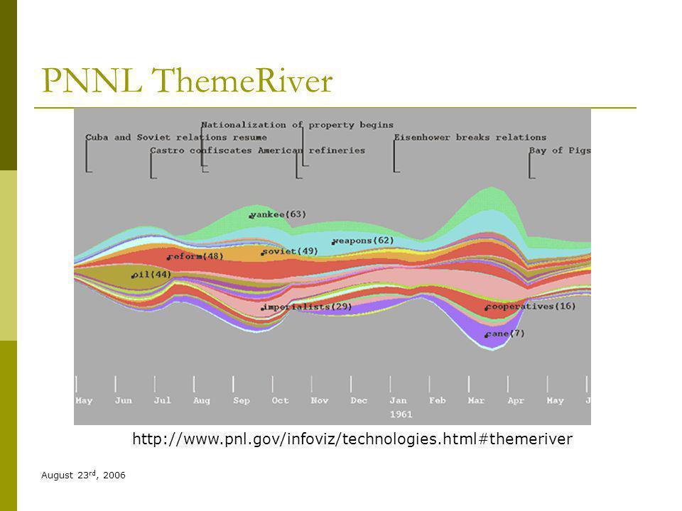 August 23 rd, 2006 PNNL ThemeRiver http://www.pnl.gov/infoviz/technologies.html#themeriver