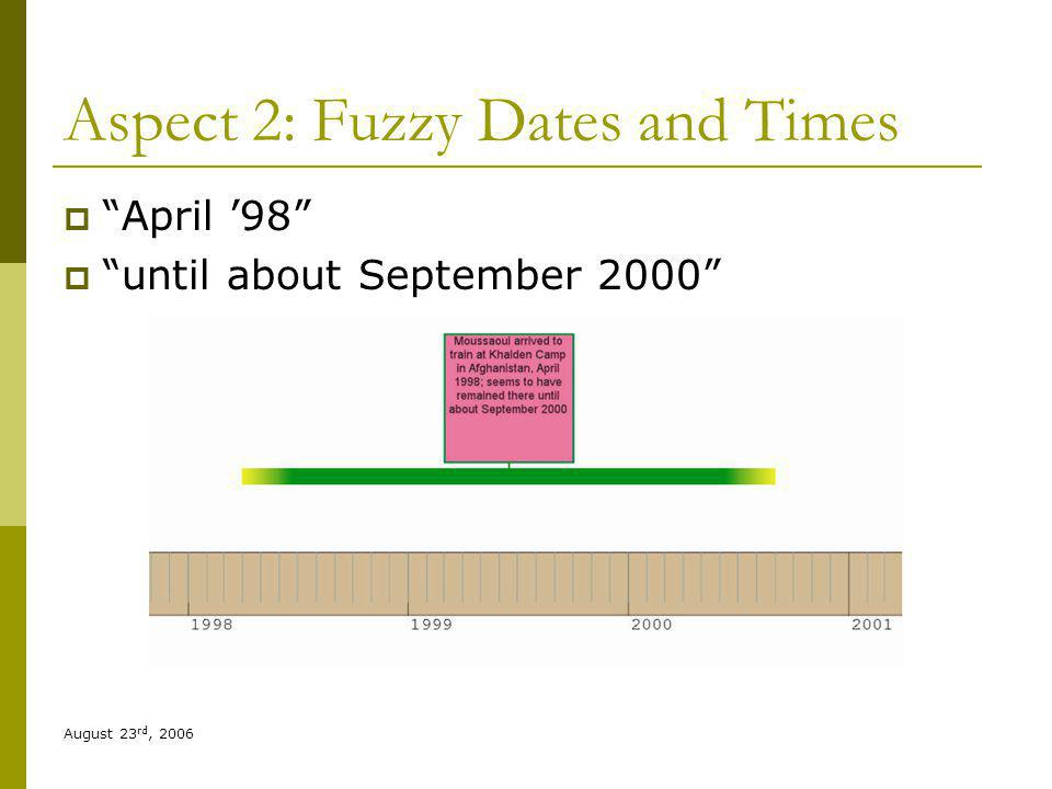 August 23 rd, 2006 Aspect 2: Fuzzy Dates and Times April 98 until about September 2000