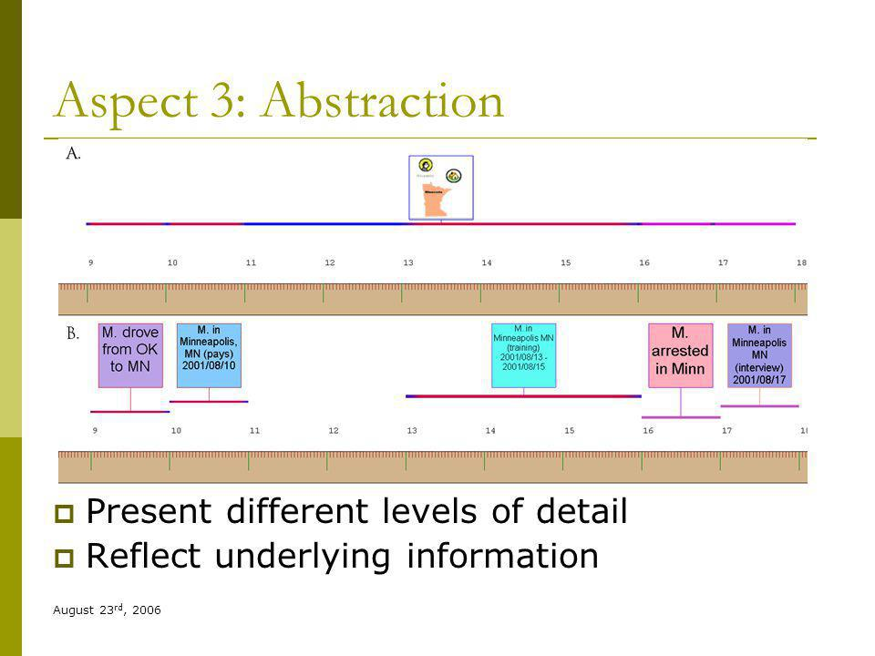 August 23 rd, 2006 Aspect 3: Abstraction Present different levels of detail Reflect underlying information