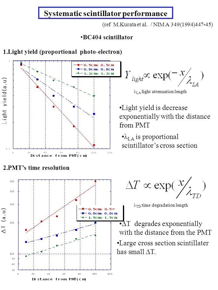 Systematic scintillator performance (ref M.Kurata et al. / NIM A 349(1994)447-45) 1.Light yield (proportional photo-electron) Light yield is decrease