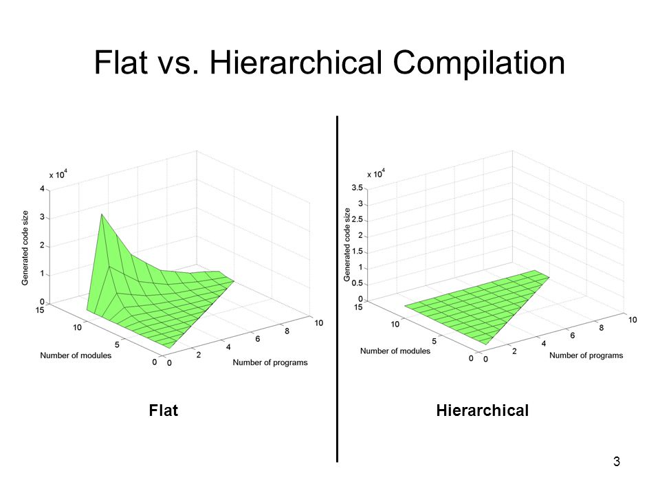 3 Flat vs. Hierarchical Compilation FlatHierarchical