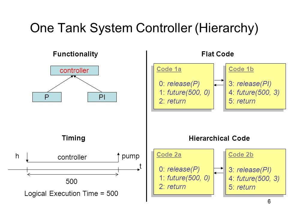 7 Three Tanks System Controller (Parallelism) Functionality Timing t controller_1 h_1pump_1 500 controller_2 h_2pump_2 Logical Execution Time = 500 PI_1 controller_1 P_1PI_2 controller_2 P_2