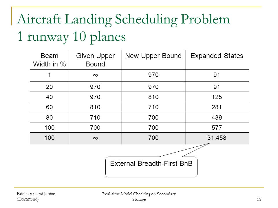 Edelkamp and Jabbar (Dortmund) Real-time Model Checking on Secondary Storage 18 Aircraft Landing Scheduling Problem 1 runway 10 planes Beam Width in %