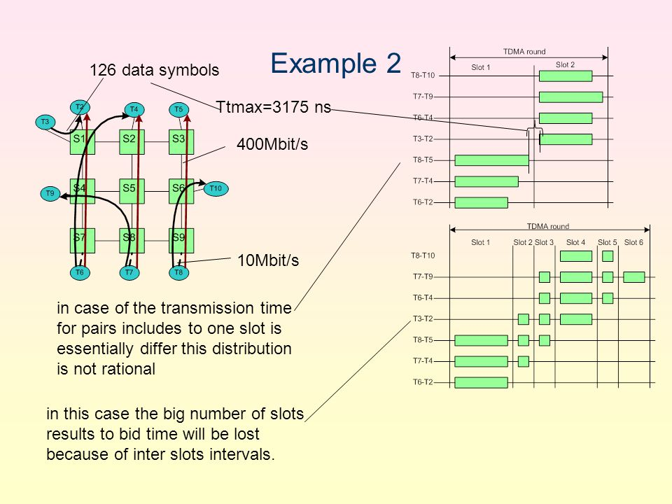 Example 2 Ttmax=3175 ns 400Mbit/s 10Mbit/s 126 data symbols in case of the transmission time for pairs includes to one slot is essentially differ this distribution is not rational in this case the big number of slots results to bid time will be lost because of inter slots intervals.
