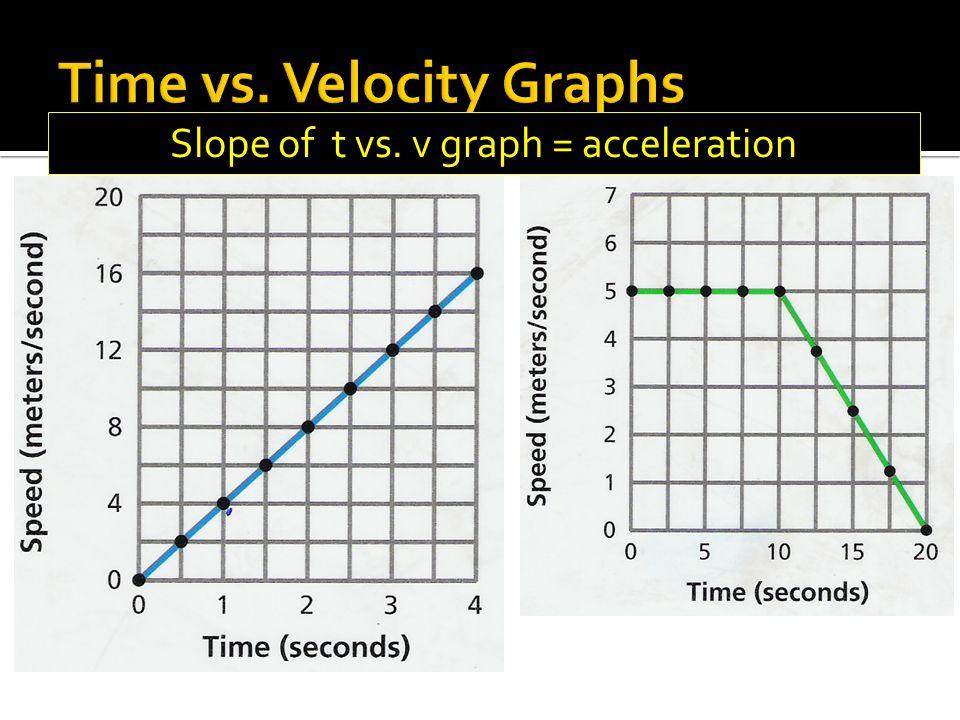 Slope of t vs. v graph = acceleration