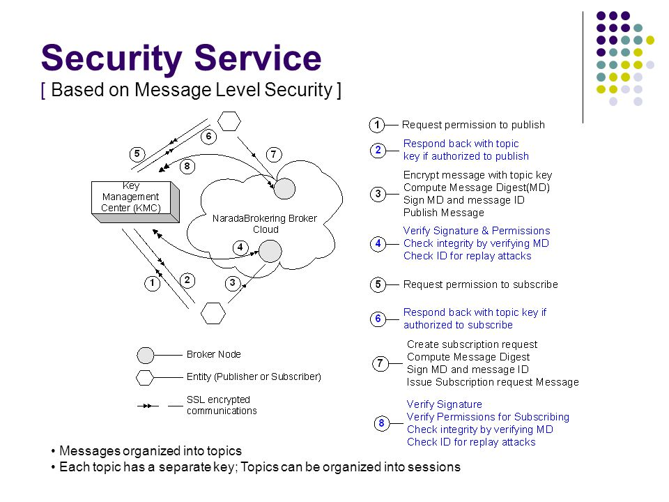 Security Service [ Based on Message Level Security ] Messages organized into topics Each topic has a separate key; Topics can be organized into sessions