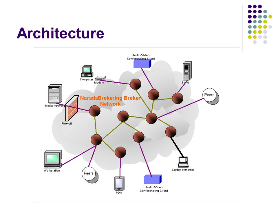 Web Services Support – cont..